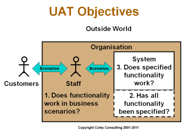 UAT Objectives